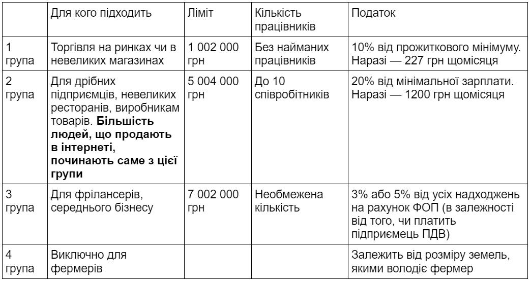 Чим відрізняються групи ФОП на спрощеній системі оподаткування